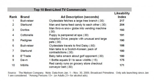 nielsen-best-liked-tv-commercials-november-2009
