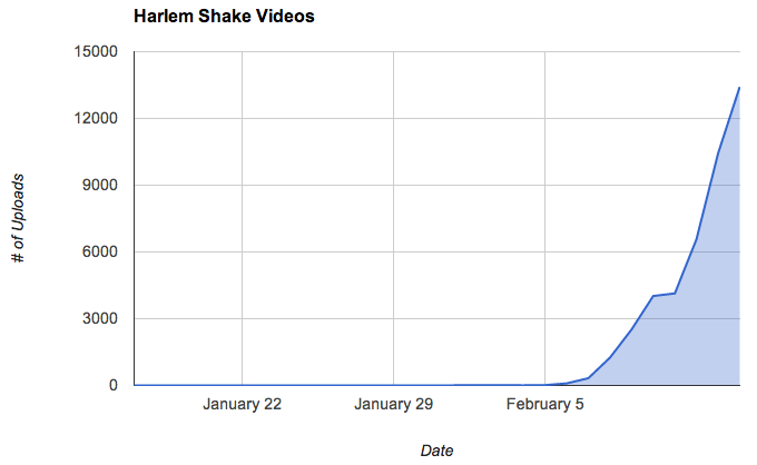 Harlem Shake Upload Rate